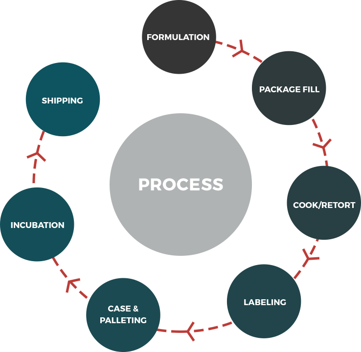 Production Process Graphic