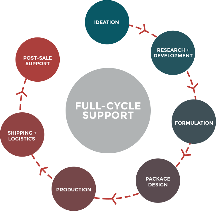 Full cycle support infographic showing process